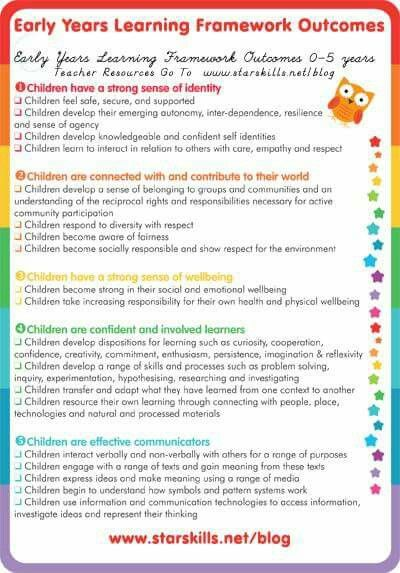 Eylf Outcomes At A Glance Early Childhood Education Resources Early Childhood Education Early Childhood Learning