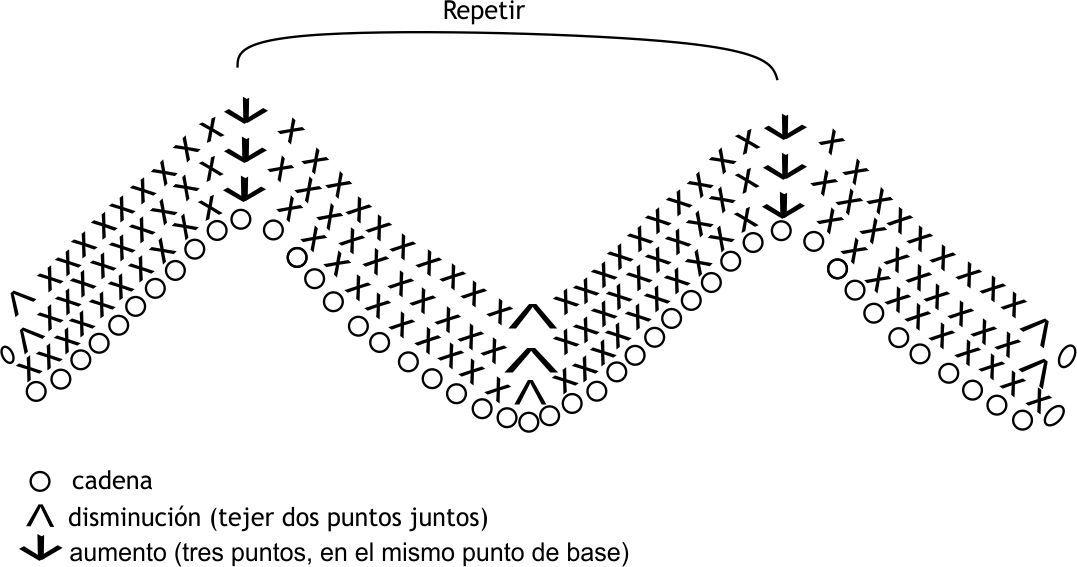 Proyectos Artesanal: Almohadon zig zag - Flor - Ondas | patrones ...