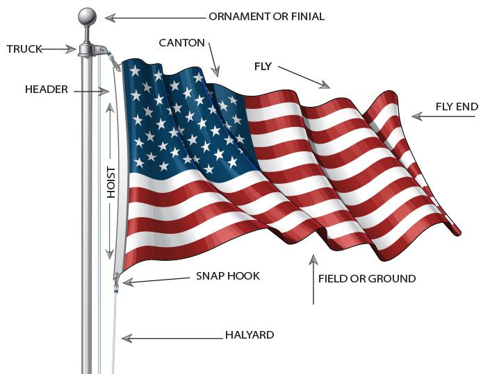 Diagram of flag and pole parts Hardware and Accessories Usa