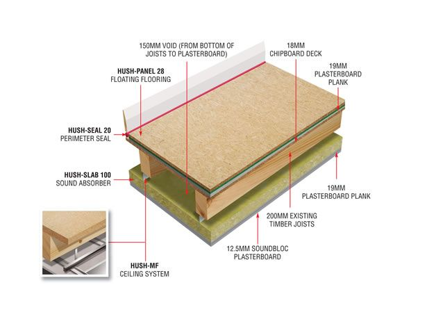 The Hd1036 Is A Solution For Acoustic Suspended Ceilings And