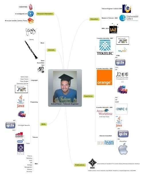 51 Awesome Resume Mind Map Ideas To Copy Mind Map Examples Mind Map Education