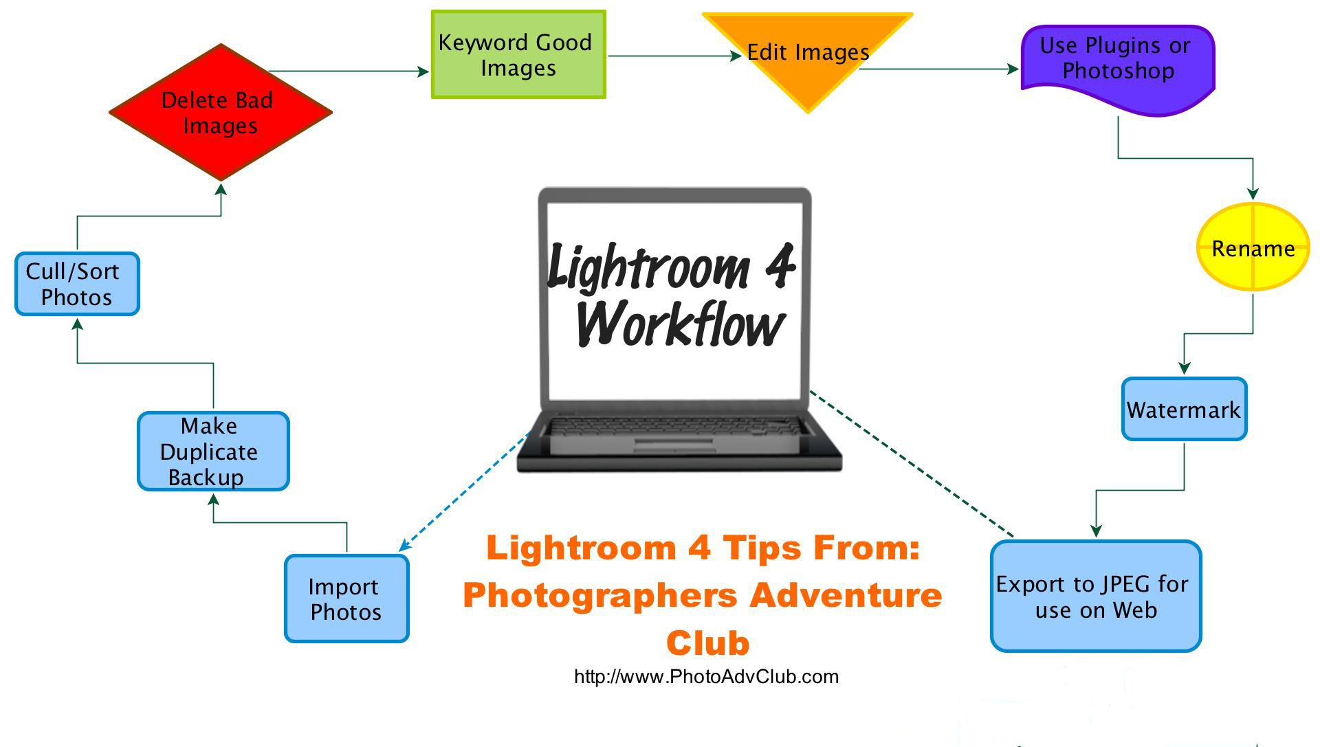 Finding a Better Lightroom 4 Workflow that makes sense and speeds up being in front of your computer for hours on end!