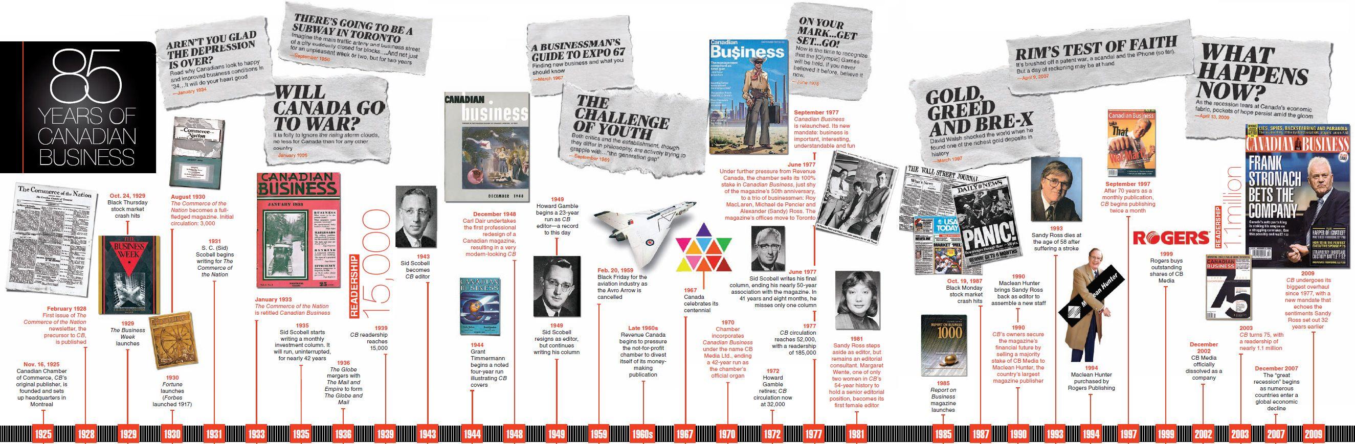 Green Line Timeline  Timeline    Timeline And Infographics