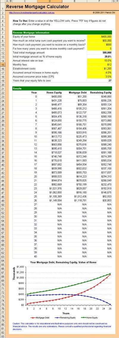 Mortgage Calculator Mortgage Calculator Free Reverse Mortgage Calculator A Reverse Mortgage Allows You To Borrow Money Aga Reverse Mortgage Mortgage Calculator