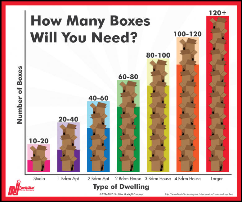 How Many Boxes Will I Need When I Move Coldwell Banker Blue Matter Moving Boxes Moving Day Moving Packing