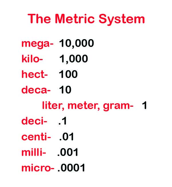 Easy study guide metric system