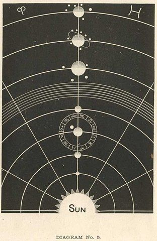 Sol sistem nifty pinterest cosmos diagram and spaces ccuart Image collections