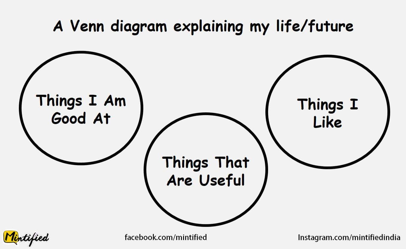 Venn diagram life humorg 1357833 venn pinterest venn diagram life humorg 1357833 pooptronica