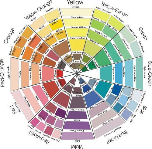 Prismacolor Color Wheel - WetCanvas: