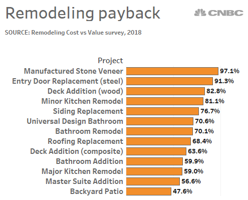 Here Is The Latest Look At How Much Homeowners Can Recoup In Home Value From Their Renovation Projects This Remodel Remodeling Costs Universal Design Bathroom