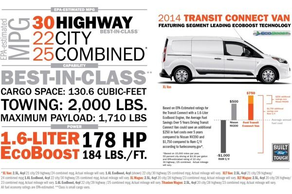 2014 Ford Transit Connect Pricing Fuel Economy Numbers Confirmed Ford Transit Ford Jeep Wrangler