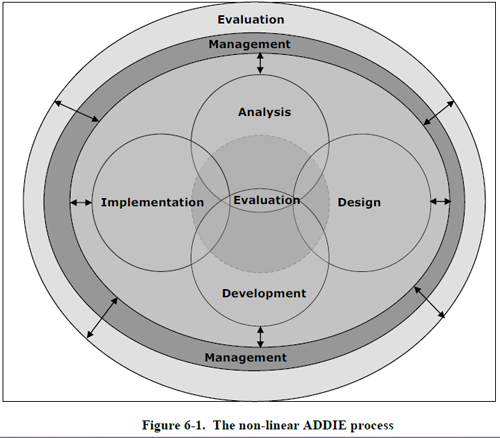 The Dynamic Addie Model Adapted By The Us Army 2011 A Different Way Of Looking At Addie As Being Instructional Design Instructional Systems Design Design