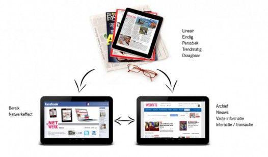 Waarom er over 5 jaar nog tijdschriften zullen zijn. Op DNR