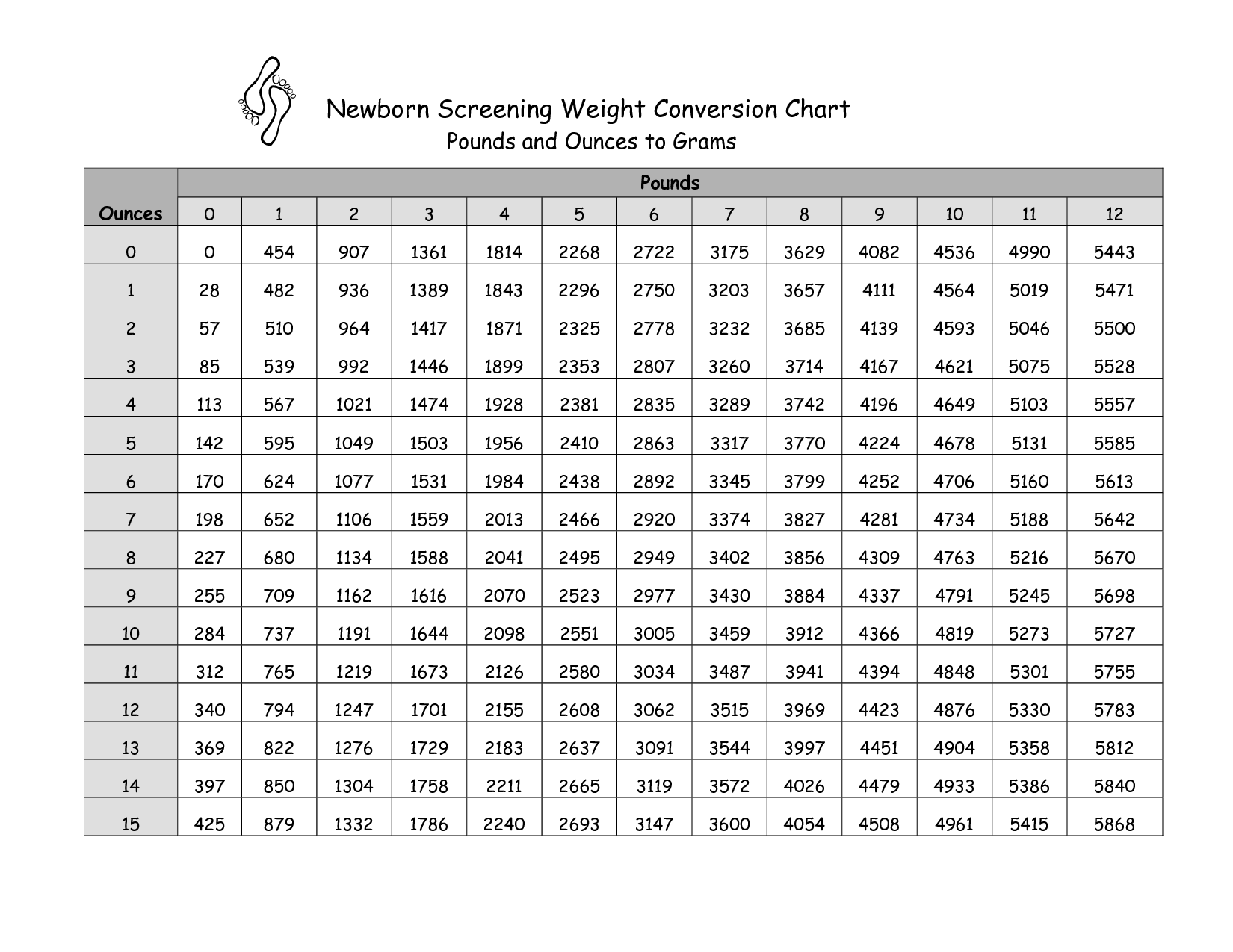 Pounds To Grams Conversion Chart  Birth Assistant Help Sheet