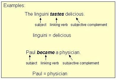Linking Verbs  Linking Verbs Appear Taste Smell Feel Look