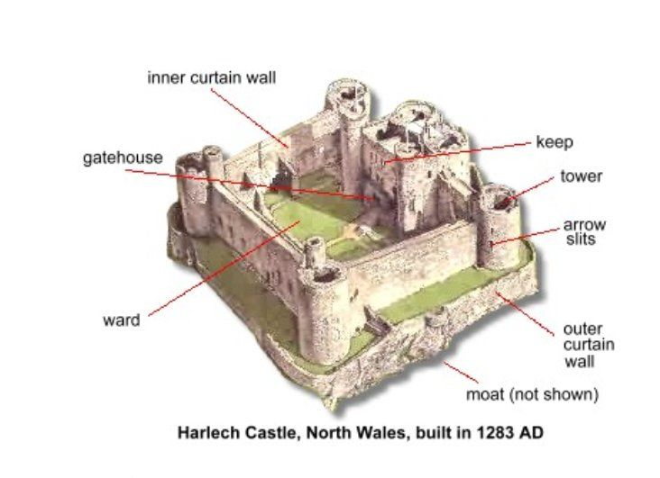 medieval castle defence - Google'da Ara | Castles and ...