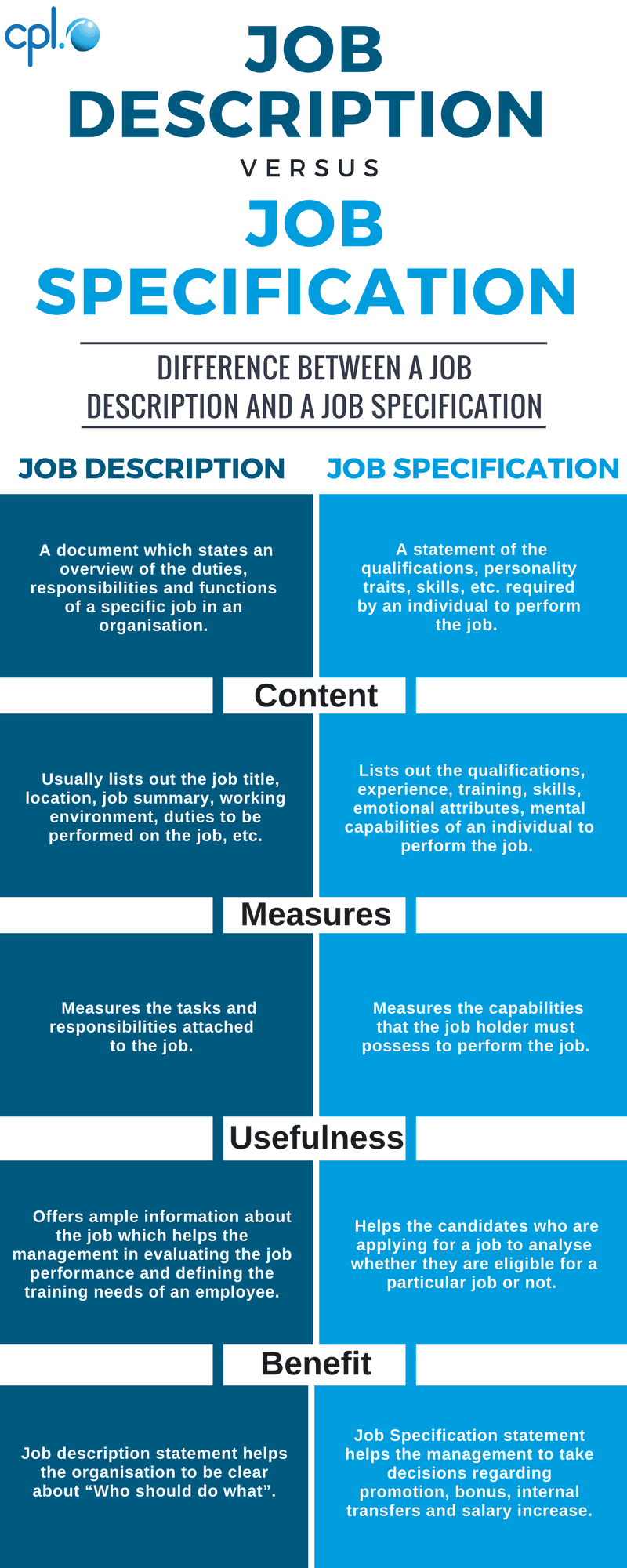 4 differences between a job description and a job