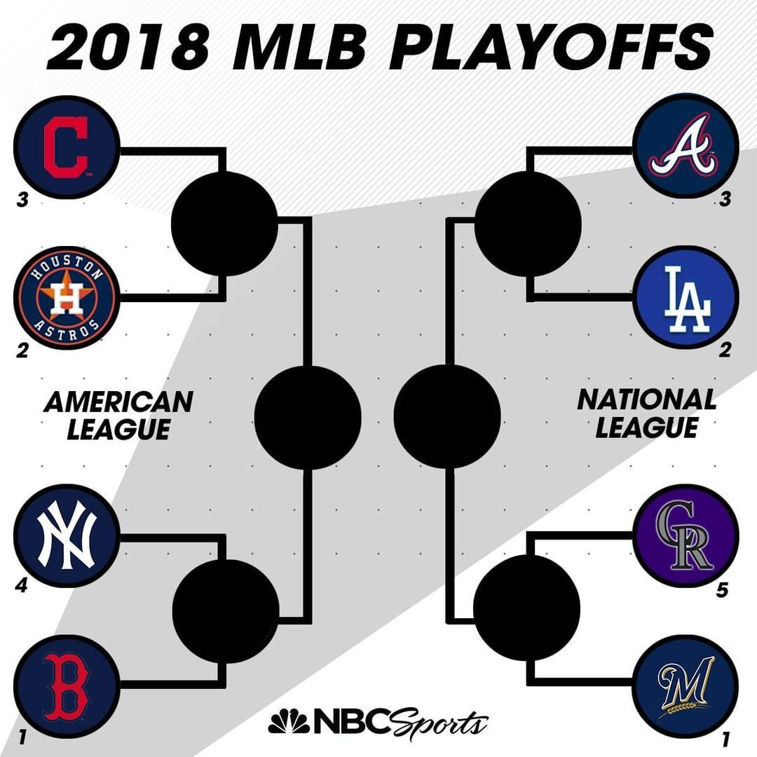 The Playoffs Are Locked In Who S Winning The World Series Playoffs American League World Series