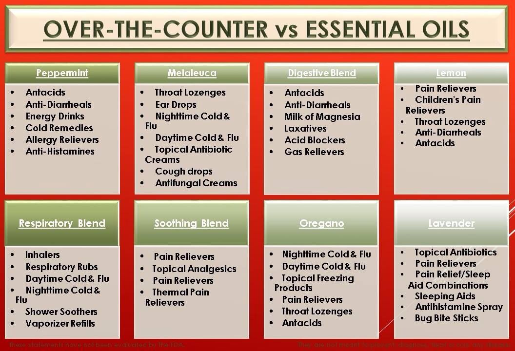 Over the Counter Equivalent Edens garden essential oils