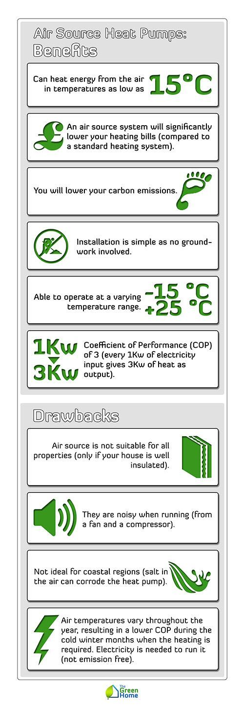 Air Source Heat Pumps Benefits and Drawbacks Heat pump