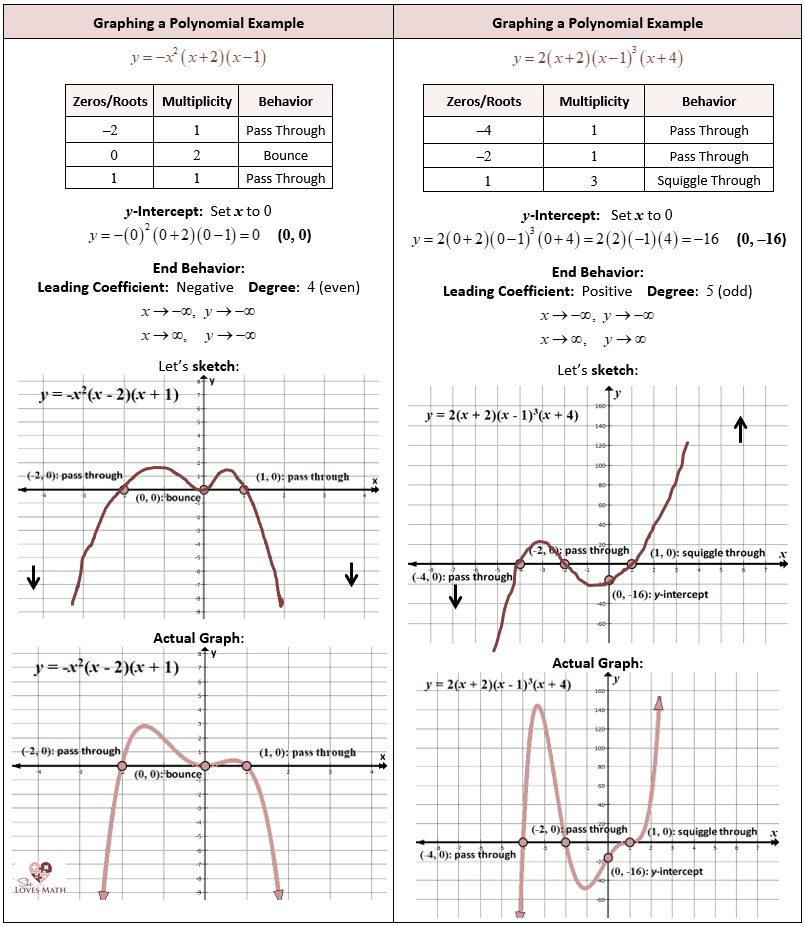 Graphing and Finding Roots of Polynomial Functions | She ...
