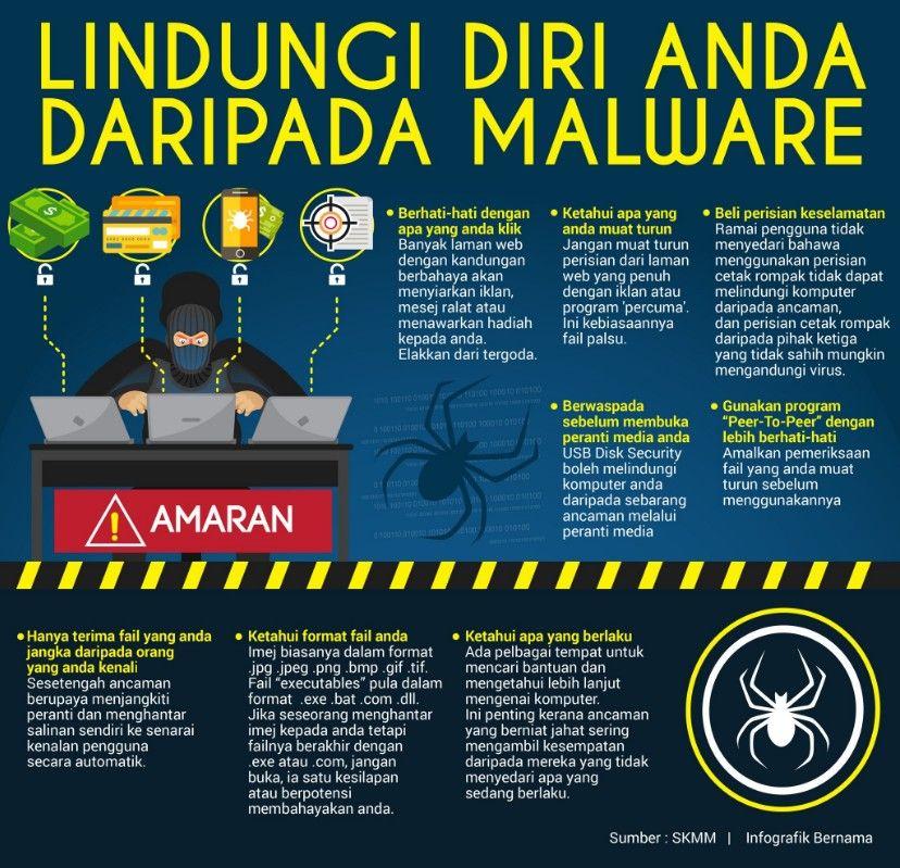 Lindungi Diri Anda Daripada Malware Portal