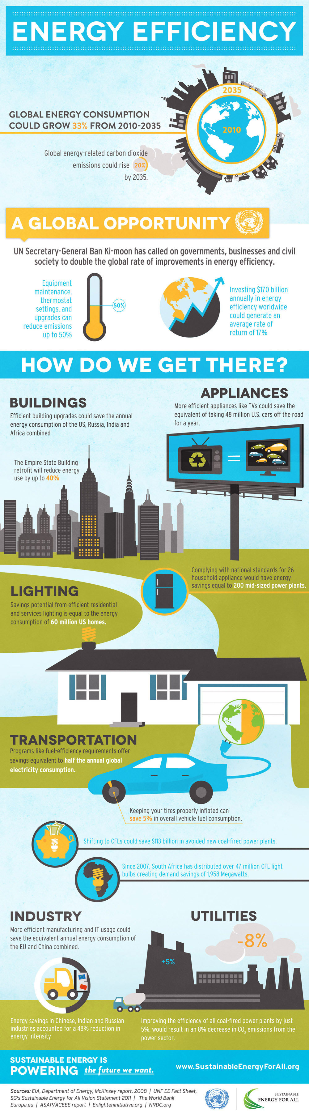 Un Calls For Aggressive Energy Efficiency Initiatives Infographic Energy Efficiency Infographic Energy Technology Energy Conservation