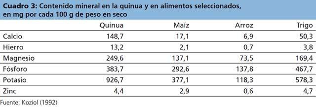 Valor Nutricional Of Quinoa Nutricional Quinoa Quinua