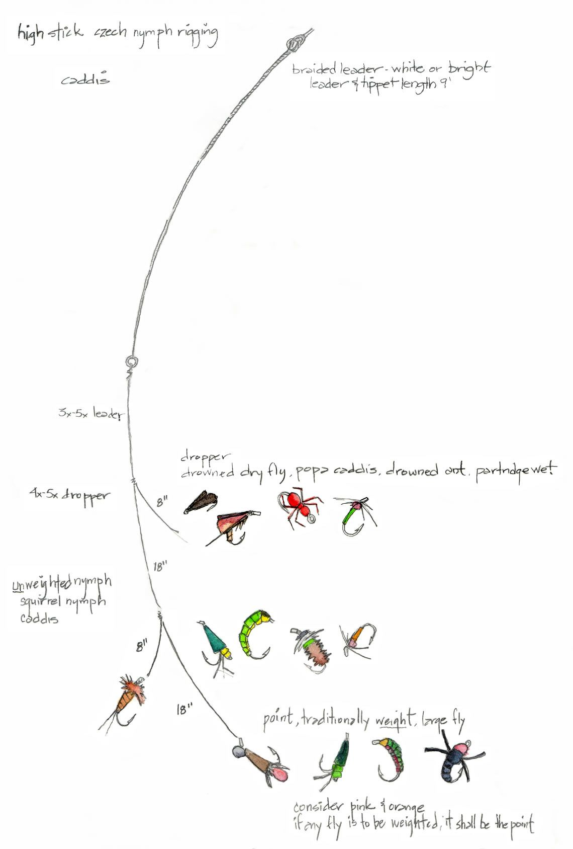 My rigging fishing pinterest fly fishing fish and for Fly fishing rig