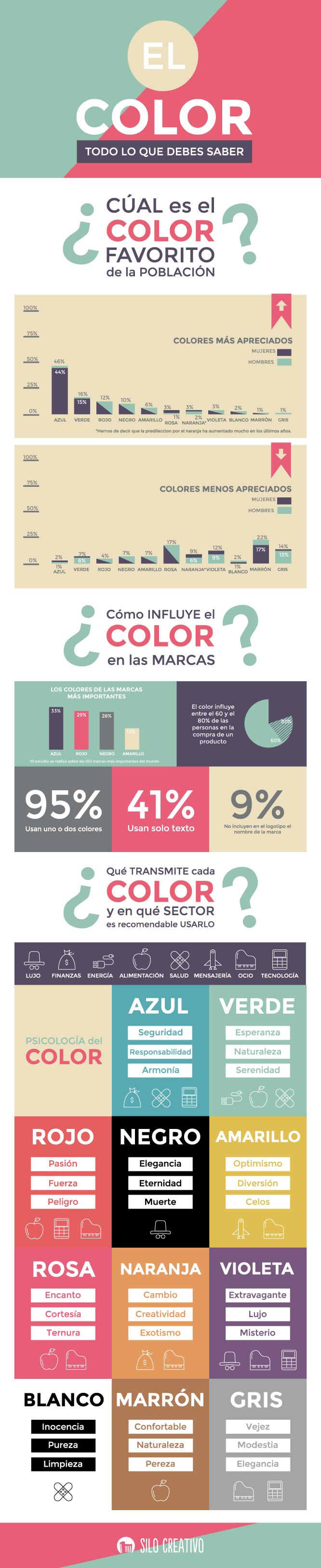 Colores Más Usados Y Favoritos Infografía Silo Creativo Disenos De Unas Consejos De Diseño Gráfico Diseño De Logotipos