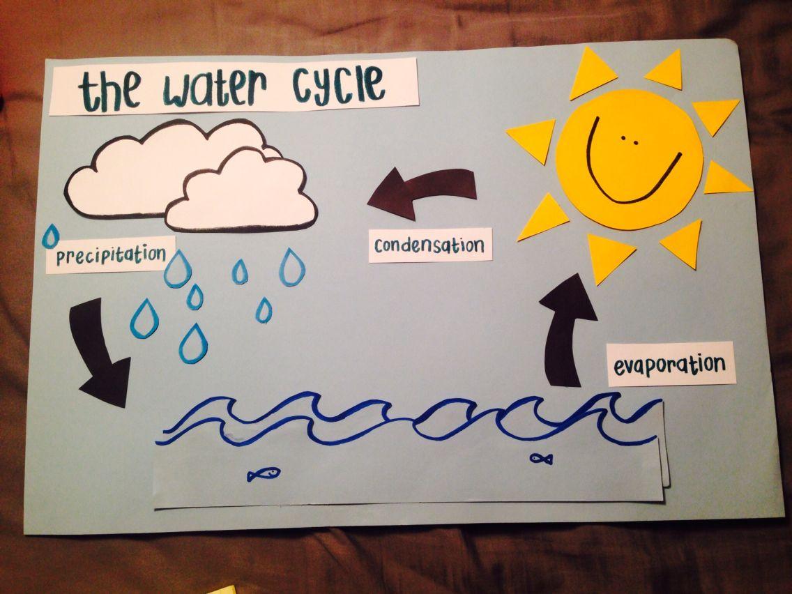Preschool Water Cycle Poster