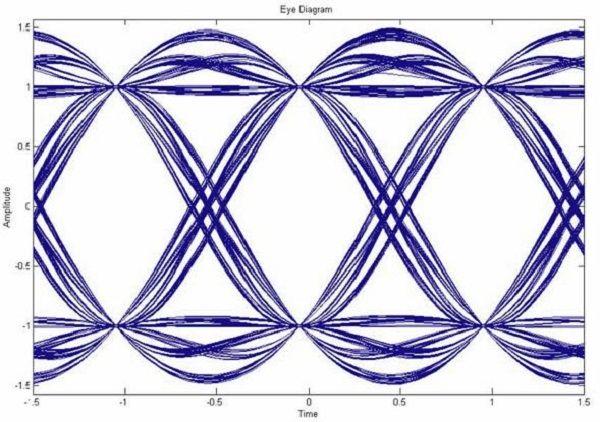 Eye diagram analysis matlab eye diagram analysis matlab healt eye diagram analysis matlab eye diagram analysis matlab ccuart Choice Image