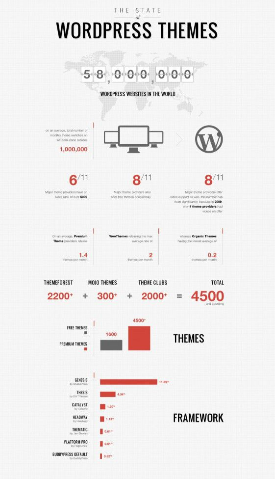 Infographic #Infografia The State of WordPress Themes: Current ...