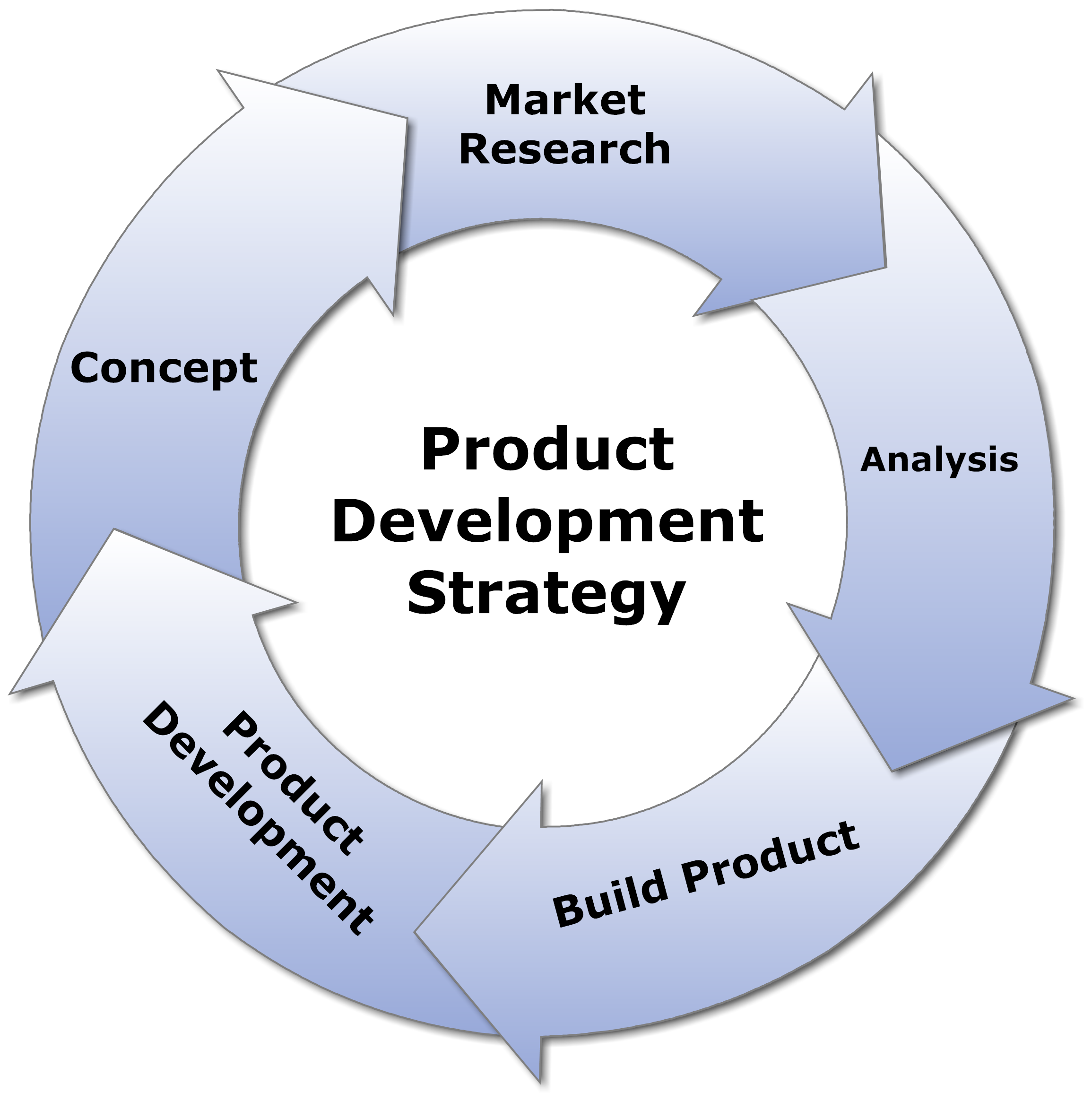 New Product Development Strategy How a simple strategy – Product Strategy