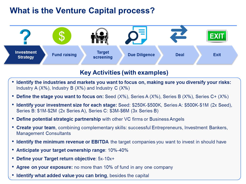 Venture Capital Training Program