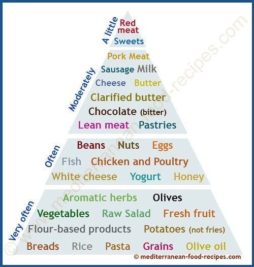 The mediterranean diet pyramid one of the most extensively we share mediterranean recipes and discuss delicious mediterranean food weve always eaten join us in our journey of the healthiest mediterranean diet forumfinder Image collections