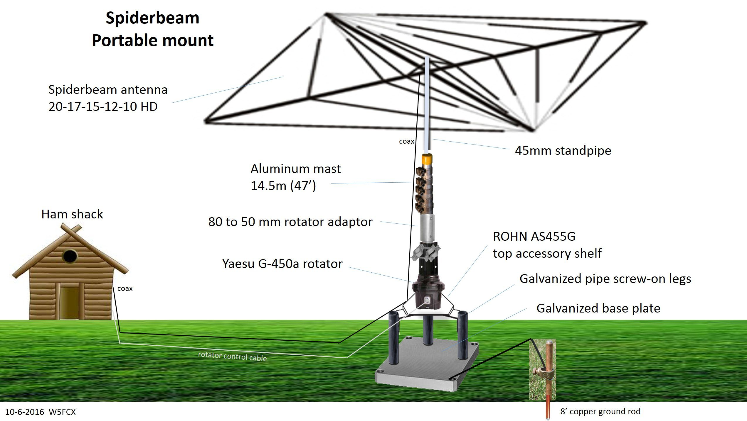 hight resolution of design of a portable 50 spiderbeam yagi antenna made of wire on a 47