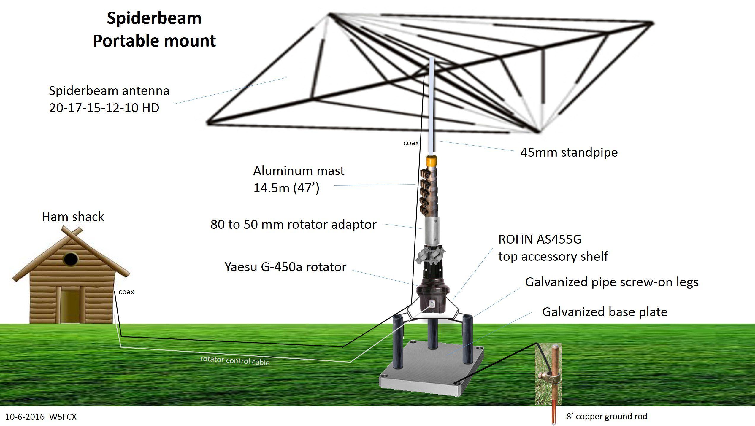 Design of a portable 50' Spiderbeam yagi antenna made of