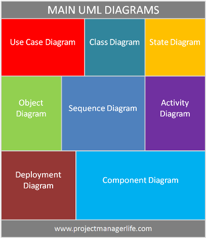 Main uml diagrams httpprojectmanagerlifeprofessionpm are you familiar with the different type of uml diagrams here in this post you can overview those main uml diagrams as a list with some clear examples ccuart Images
