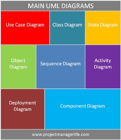 Main UML diagrams http://www.projectmanagerlife.com/profession/pm-tools/main-uml-diagrams/
