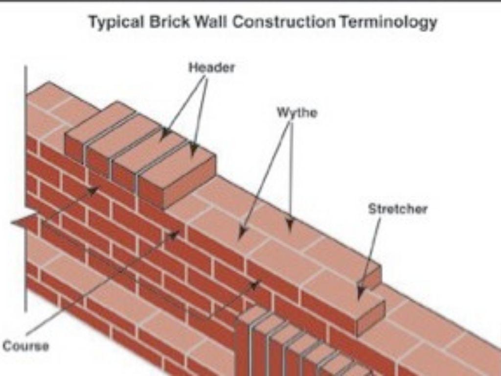 ghim trên brick design on construction of walls id=25674