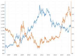 Silver Prices 100 Year Historical Silver Prices Interactive Charts Historical Data