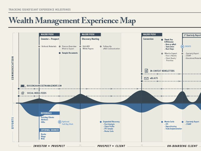 experience map timeline customer journey mapping