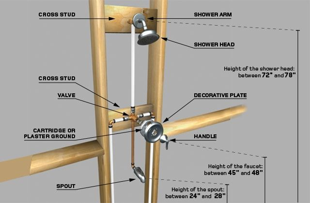 Install A 1 Handle Tub And Shower Faucet Rona With Images