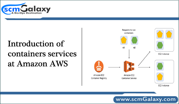Introduction Of Containers Services At Amazon Aws Cloud Computing Services Amazon Container