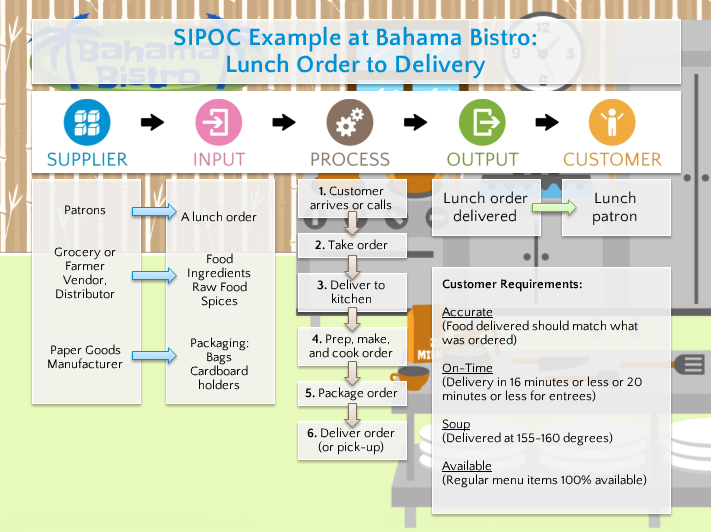 Sipoc Example Lunch Order To Delivery  Lean Six Sigma
