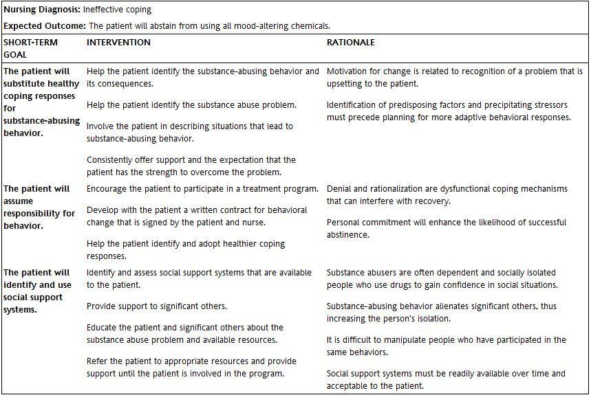 Nursing Diagnosis For Ineffective Coping - slidesharetrick