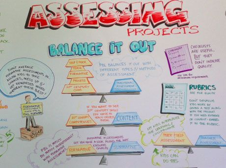 Critical Assessment Ideas from PBL World Project based learning - project presentation
