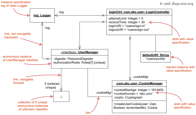 Object diagram overview instance specifications value class diagram ccuart Image collections
