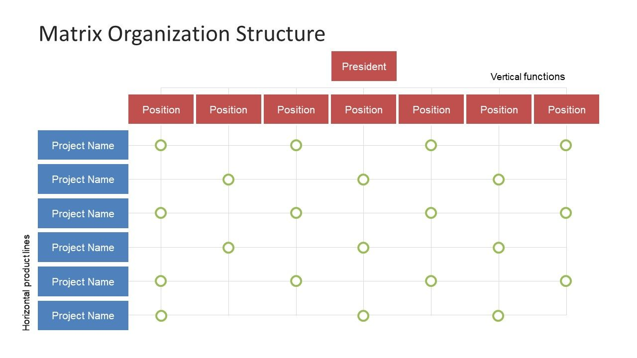 Matrix Organization Structure Org Chart Templates Powerpoint